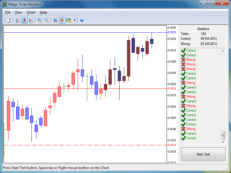Magic forex intuition training software